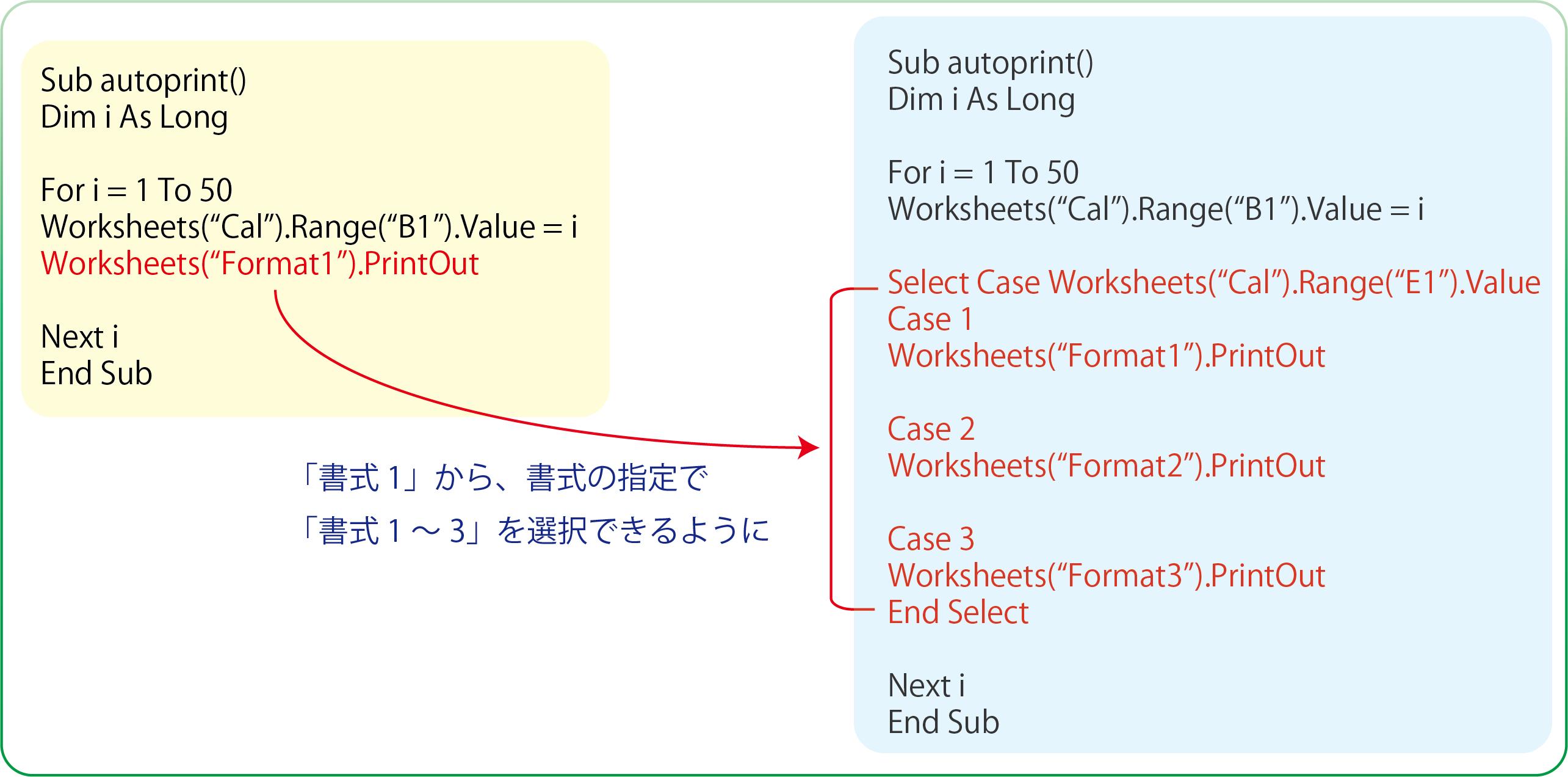 自動印刷システムの多書式化